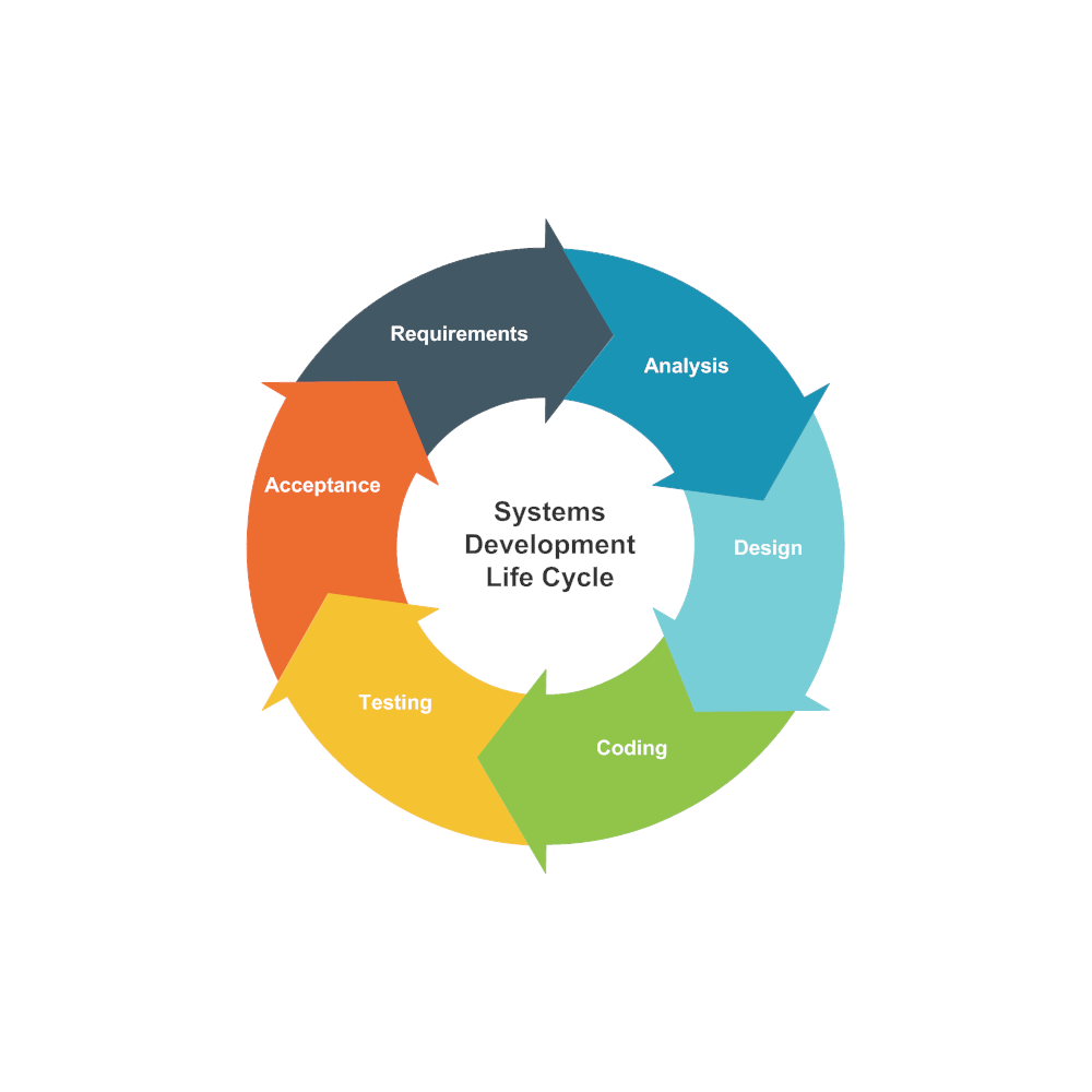 Example Image: Cycle Diagram Example - Systems Development Life Cycle
