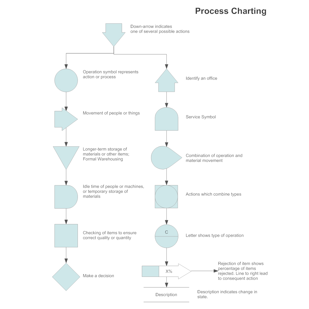 Example Image: Process Charting