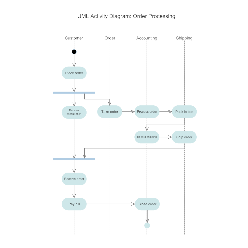 Example Image: Activity Diagram - Order Processing