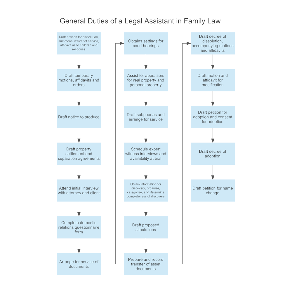 Example Image: General Duties of a Legal Assistant in Family Law