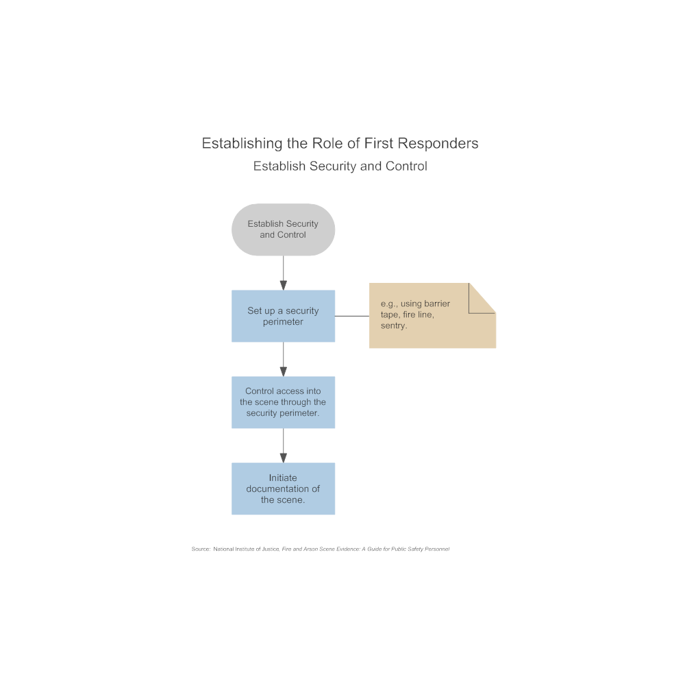 Example Image: Establishing the Role of First Responders - Establish Security and Control