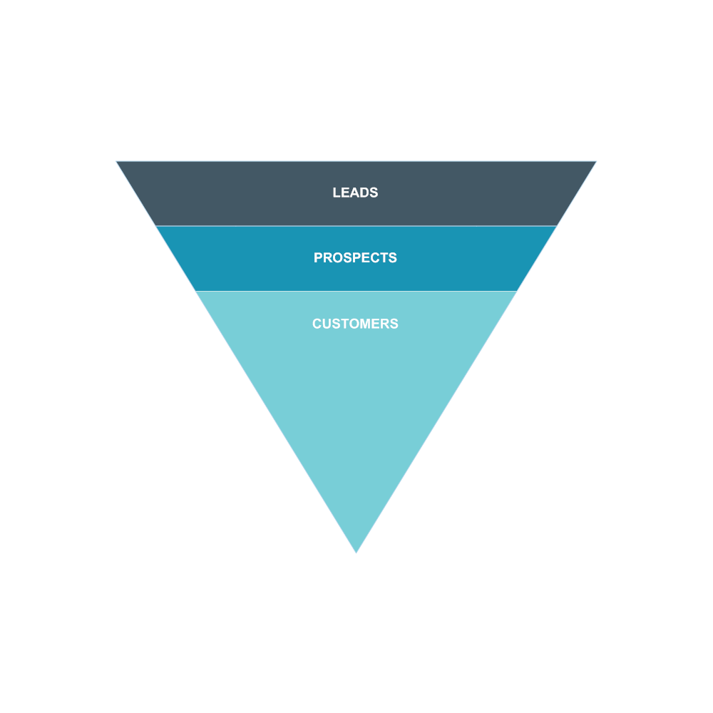 Example Image: Basic Sales Funnel Chart