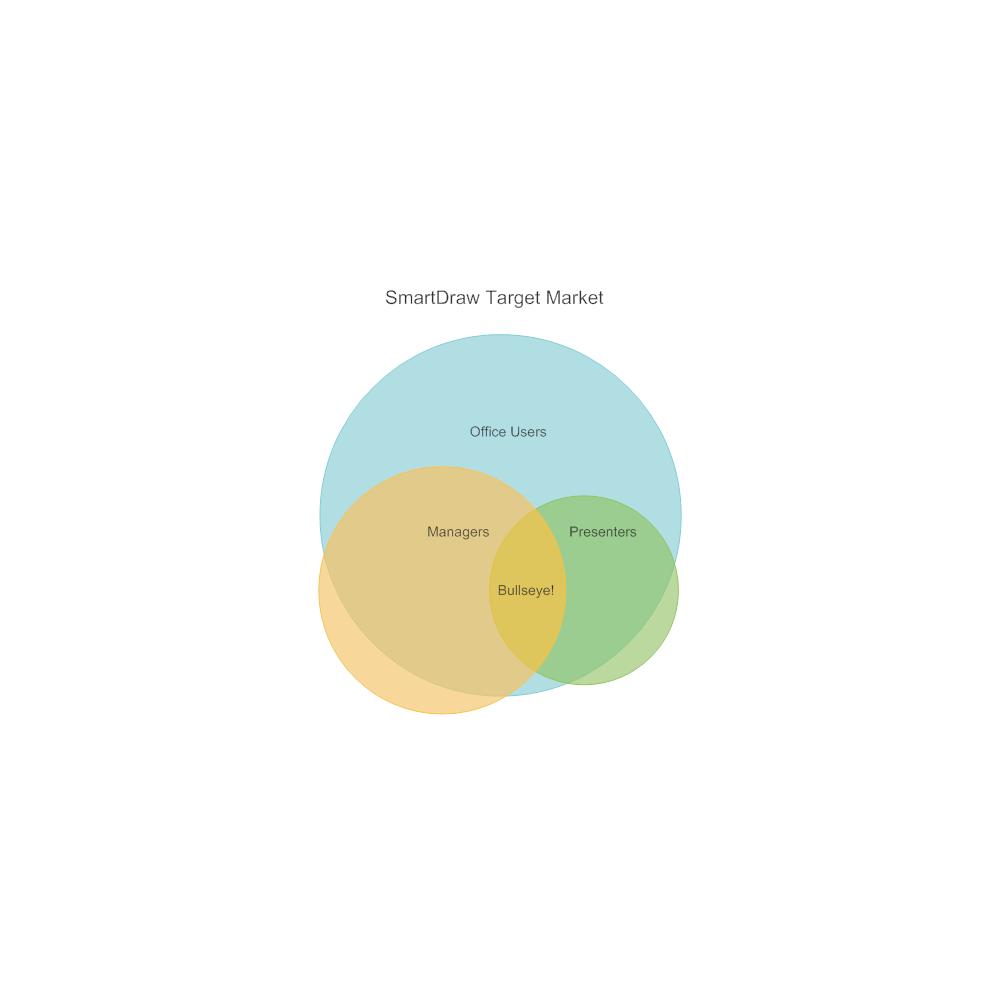 Example Image: Target Market Venn Diagram