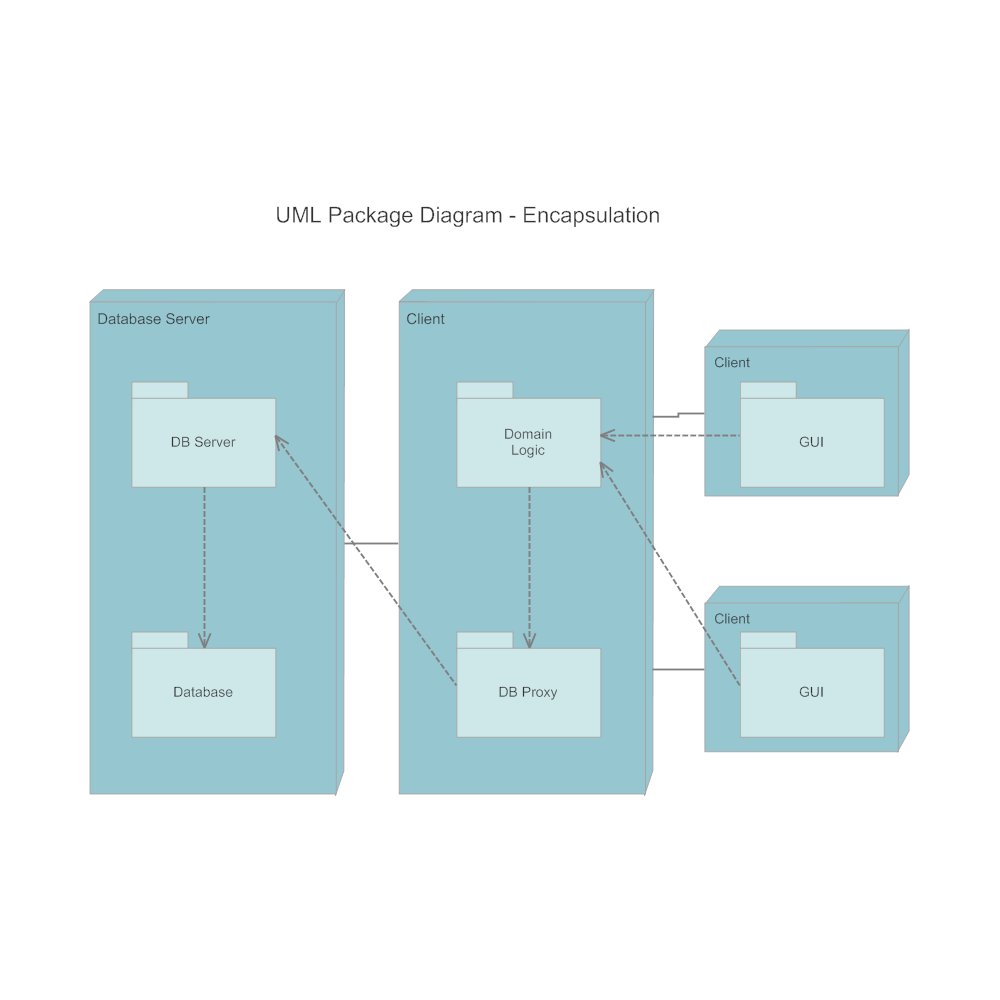 Example Image: Package Diagram - Encapsulation