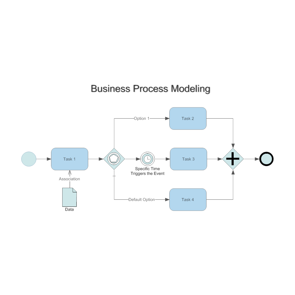 Example Image: Simple Business Process Modeling