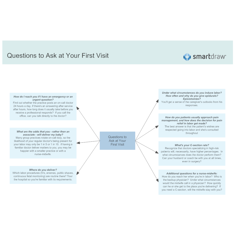 Example Image: Questions to Ask at Your First Visit