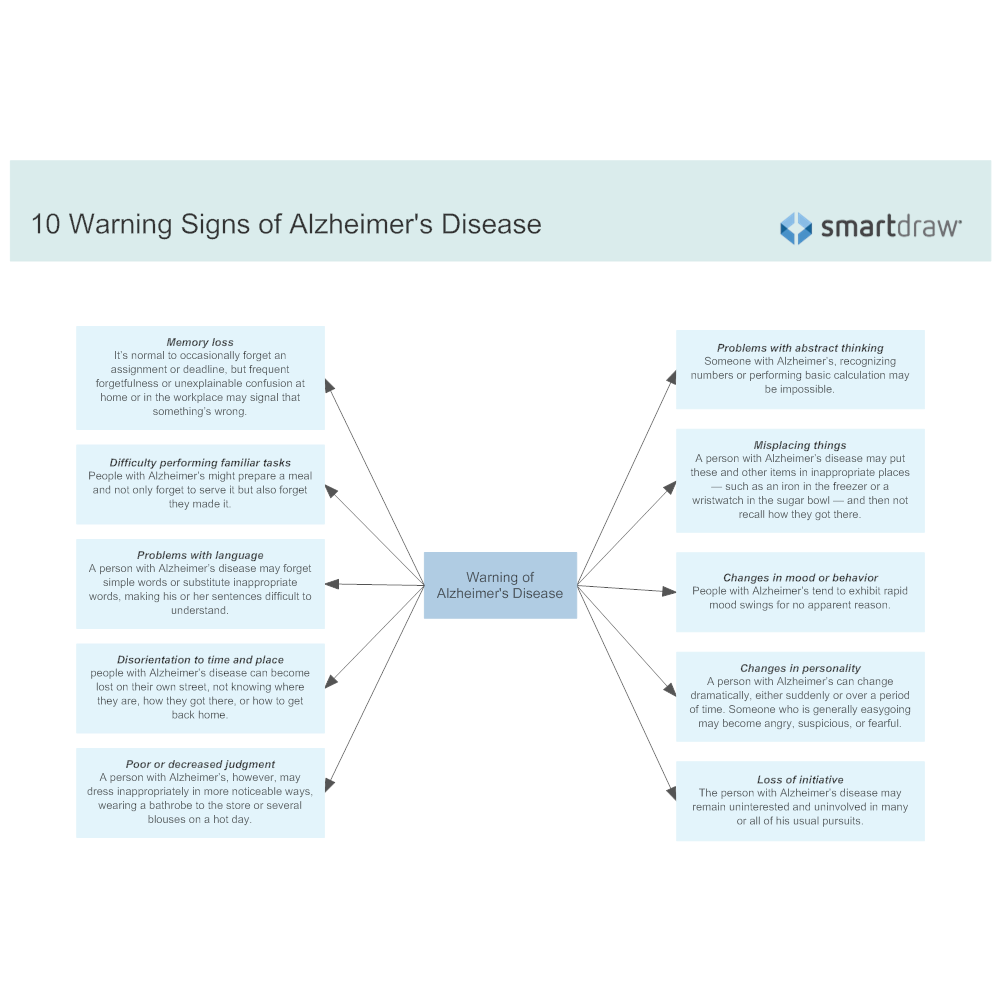 Example Image: 10 Warning Signs of Alzheimer's Disease