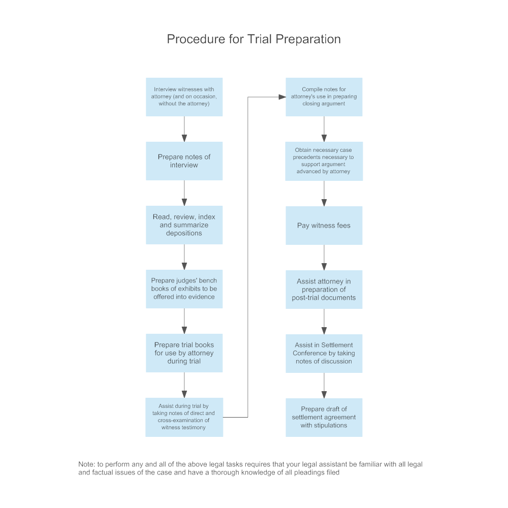 Example Image: Procedure for Trial Preparation