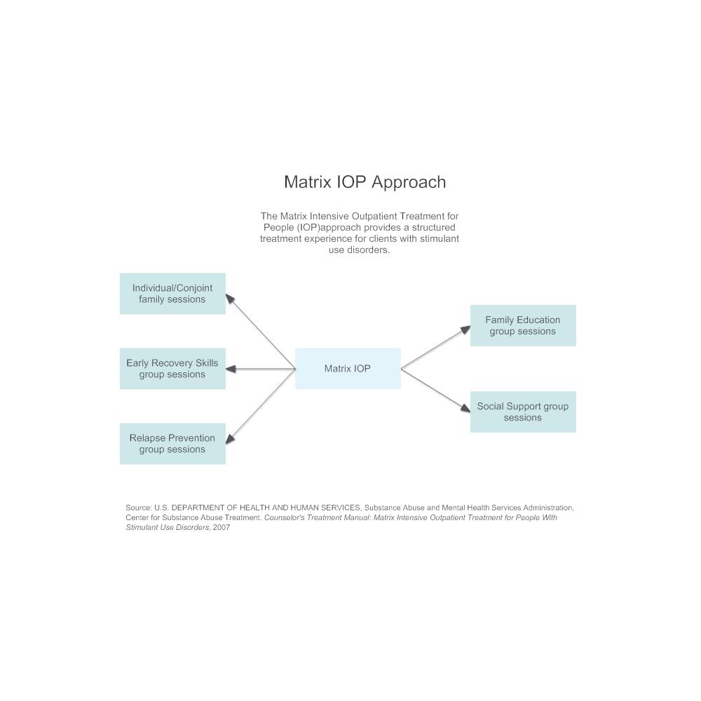 Example Image: Matrix IOP Approach