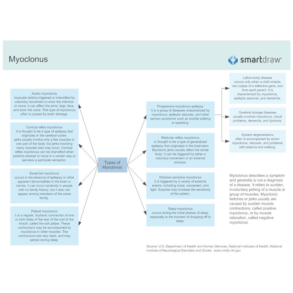 Example Image: Myoclonus