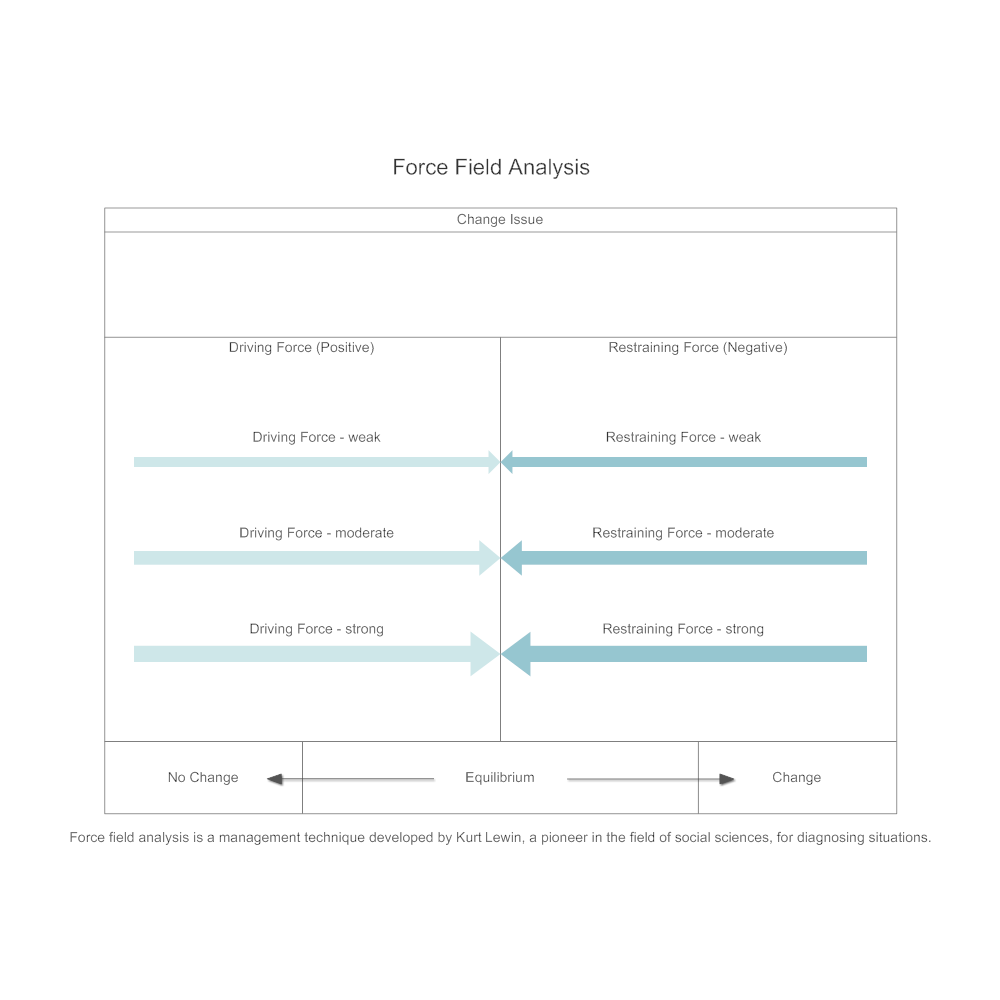 force field analysis diagram template - model 3 force field analysis