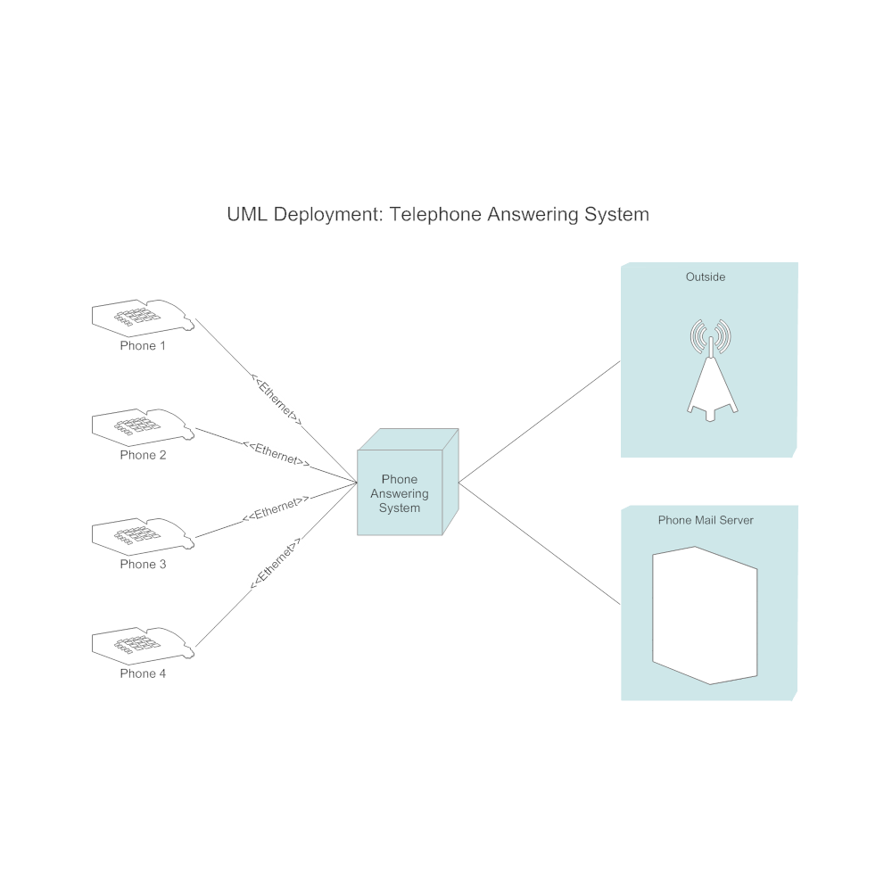 deployment diagram   phone answering system