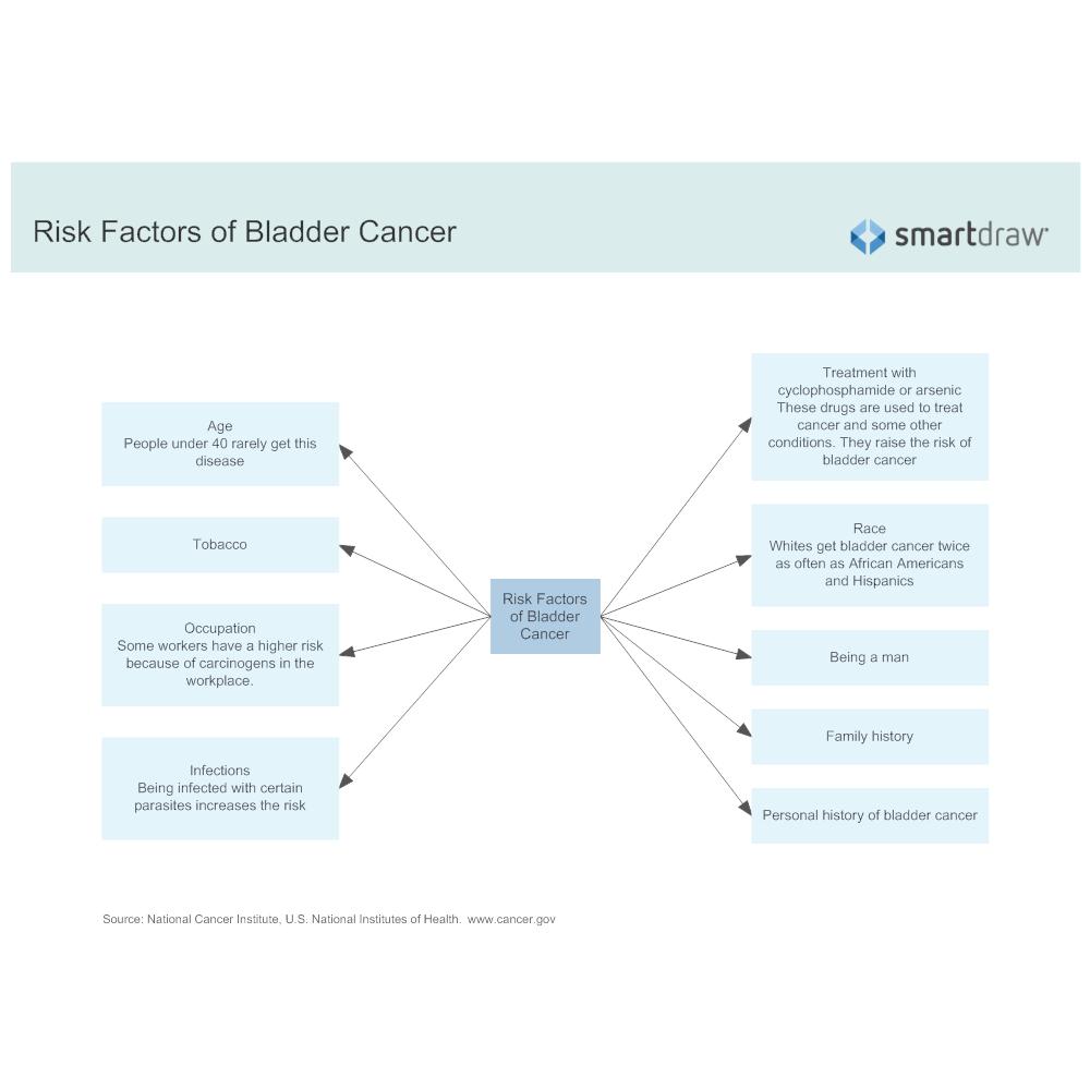 Example Image: Risk Factors of Bladder Cancer