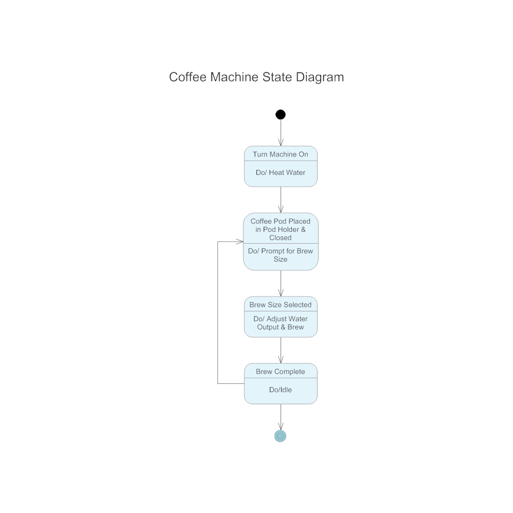 Example Image: Coffee Machine State Diagram