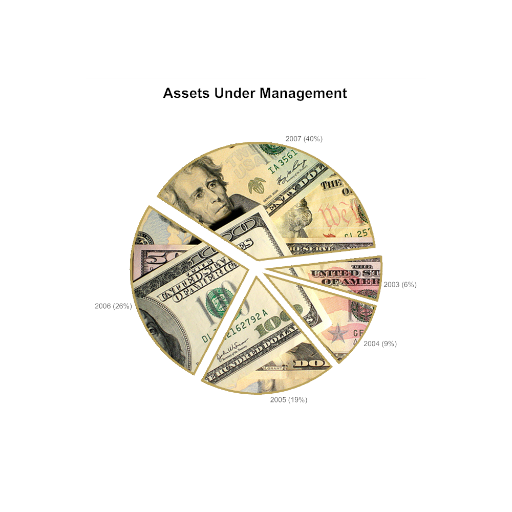 Example Image: Pie Chart Example - Assets Under Management