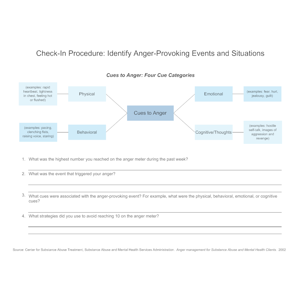 Example Image: Check-In Procedure - Identify Anger-Provoking Events and Situations