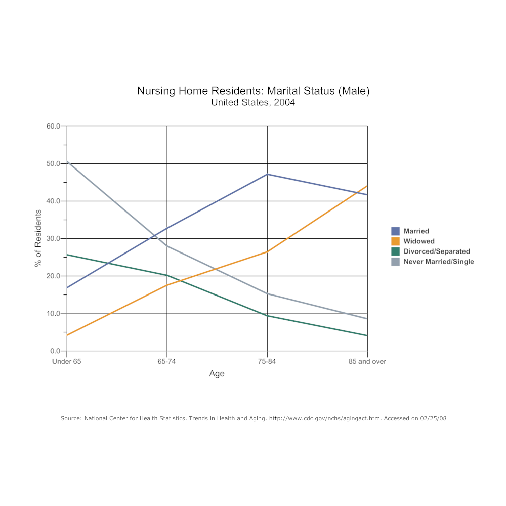 Example Image: Line Graph - Nursing Home Residents Marital Status