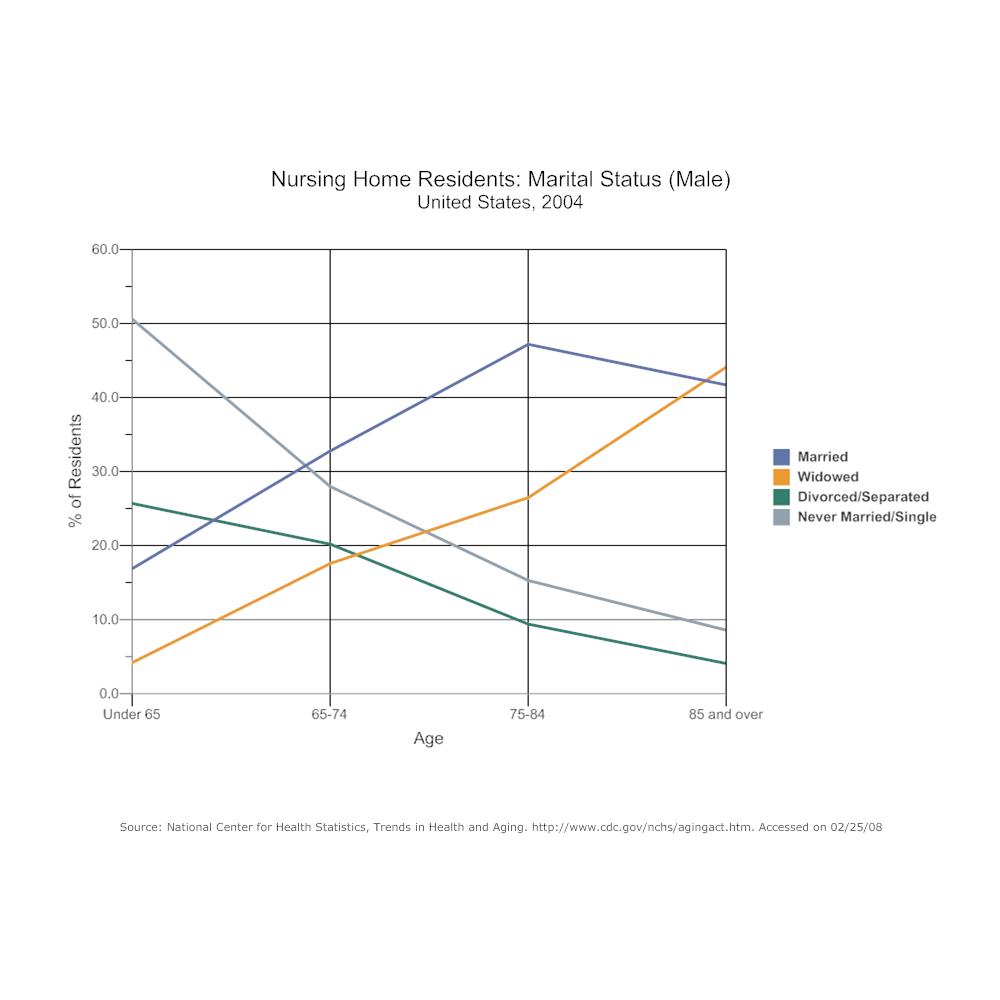 Example Image: Line Graph - Nursing Home Residents Marital Status