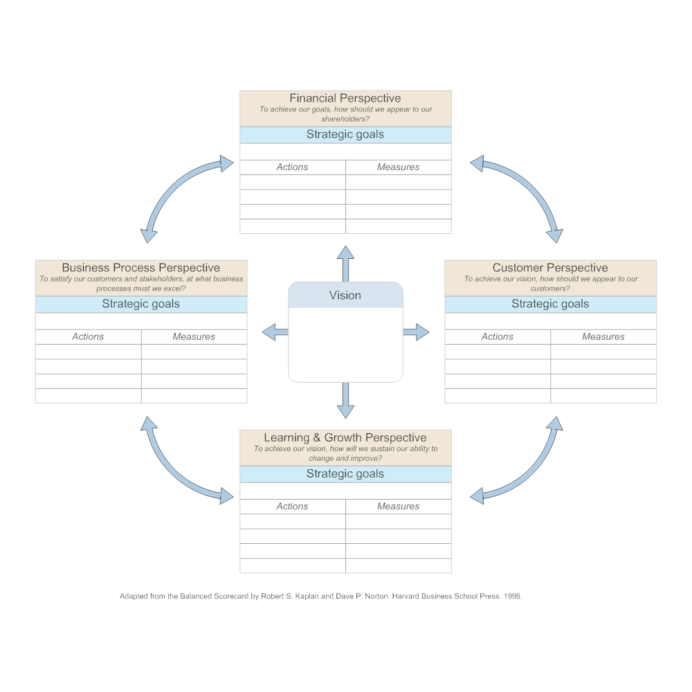 Example Image: Balanced Scorecard Template