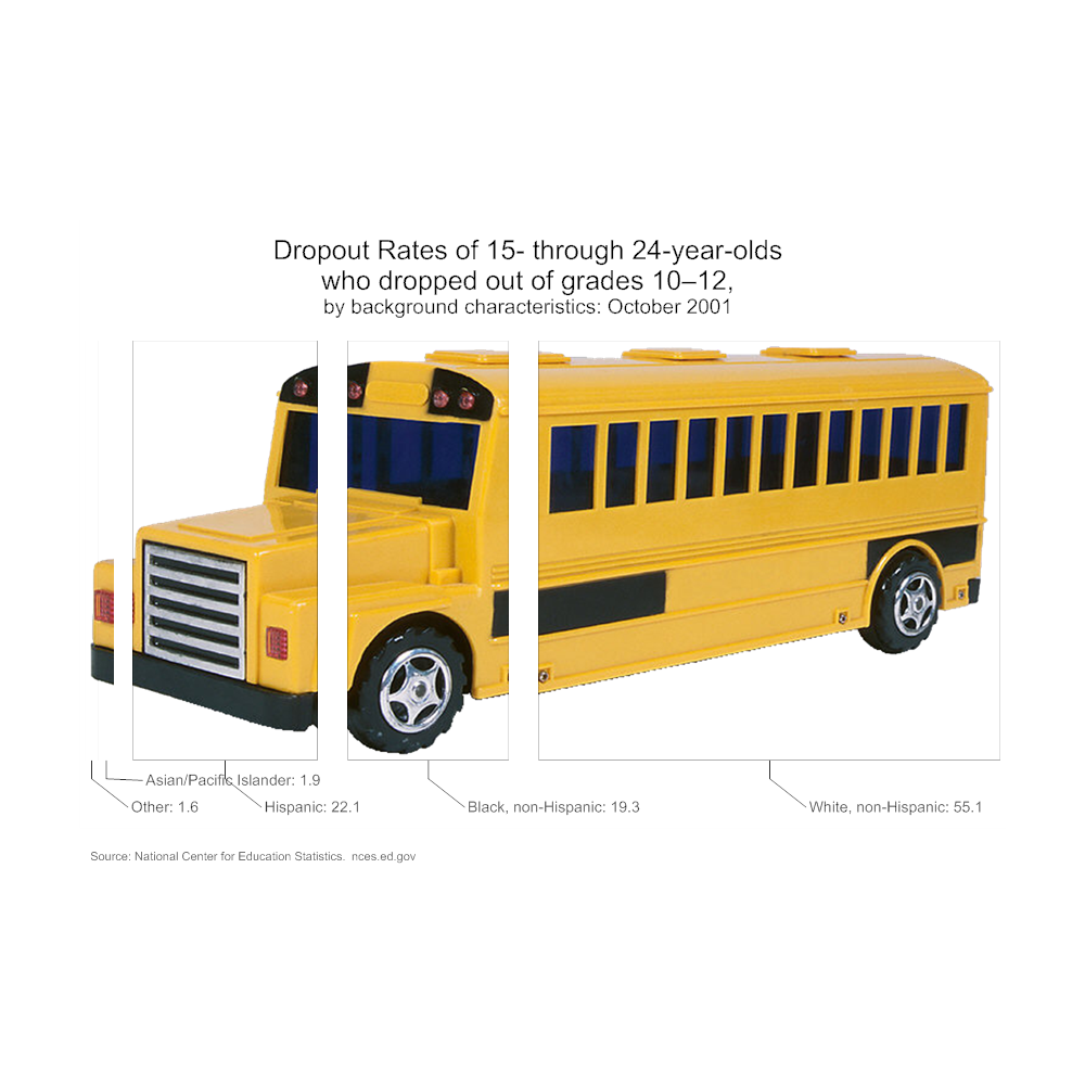 Example Image: School Drop Out Rate - Relative Value Chart