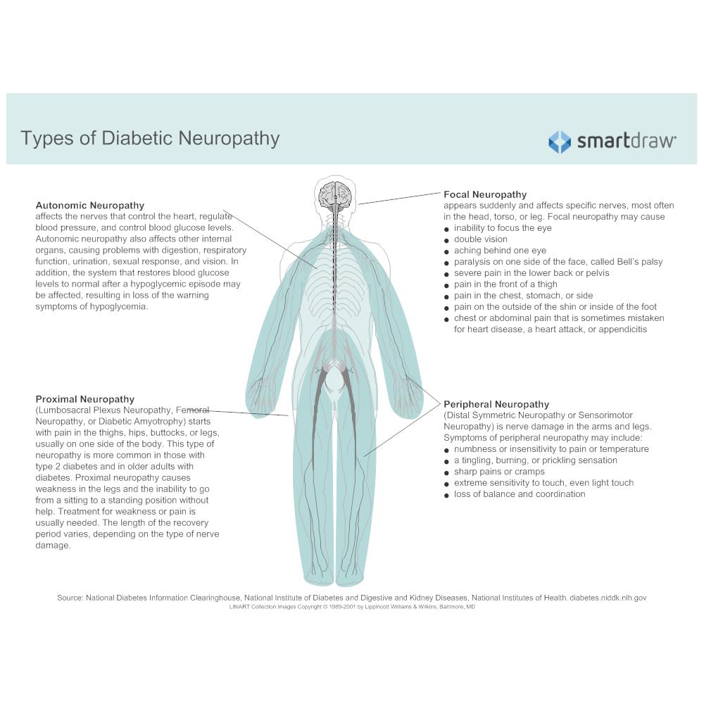 Example Image: Types of Diabetic Neuropathy - 2