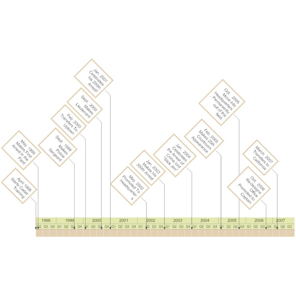 Example Image: Officer Timeline