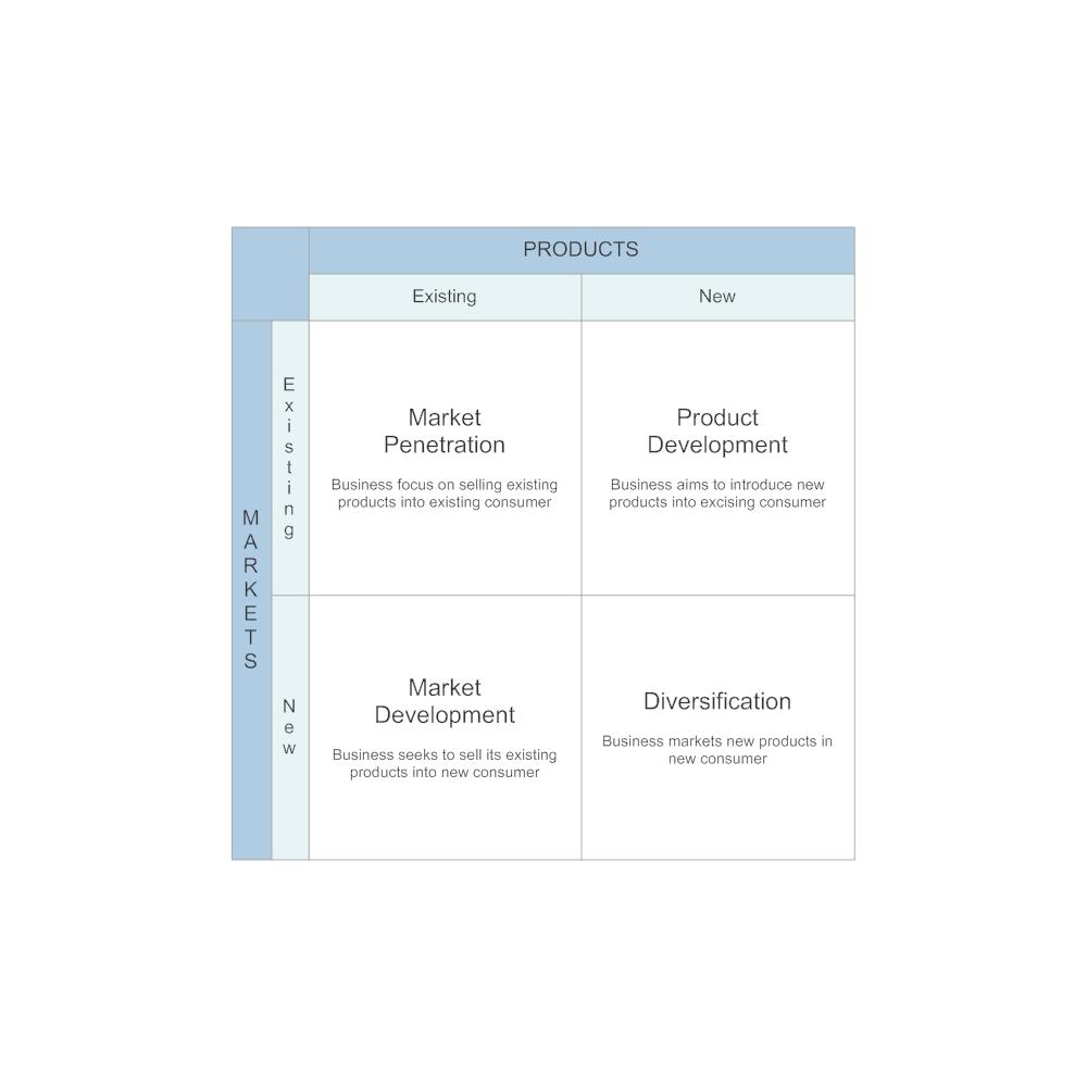 Example Image: Market Growth Matrix
