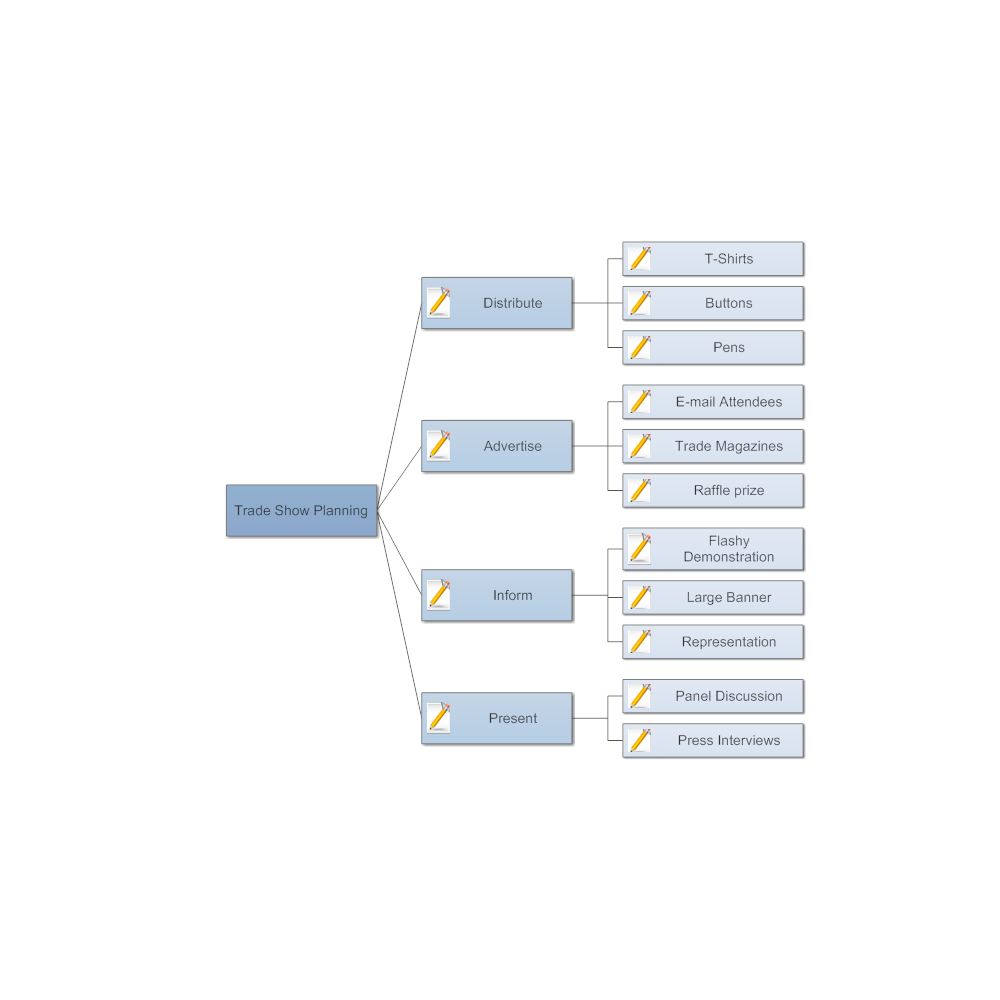 Example Image: Trade Show Planning Concept Map