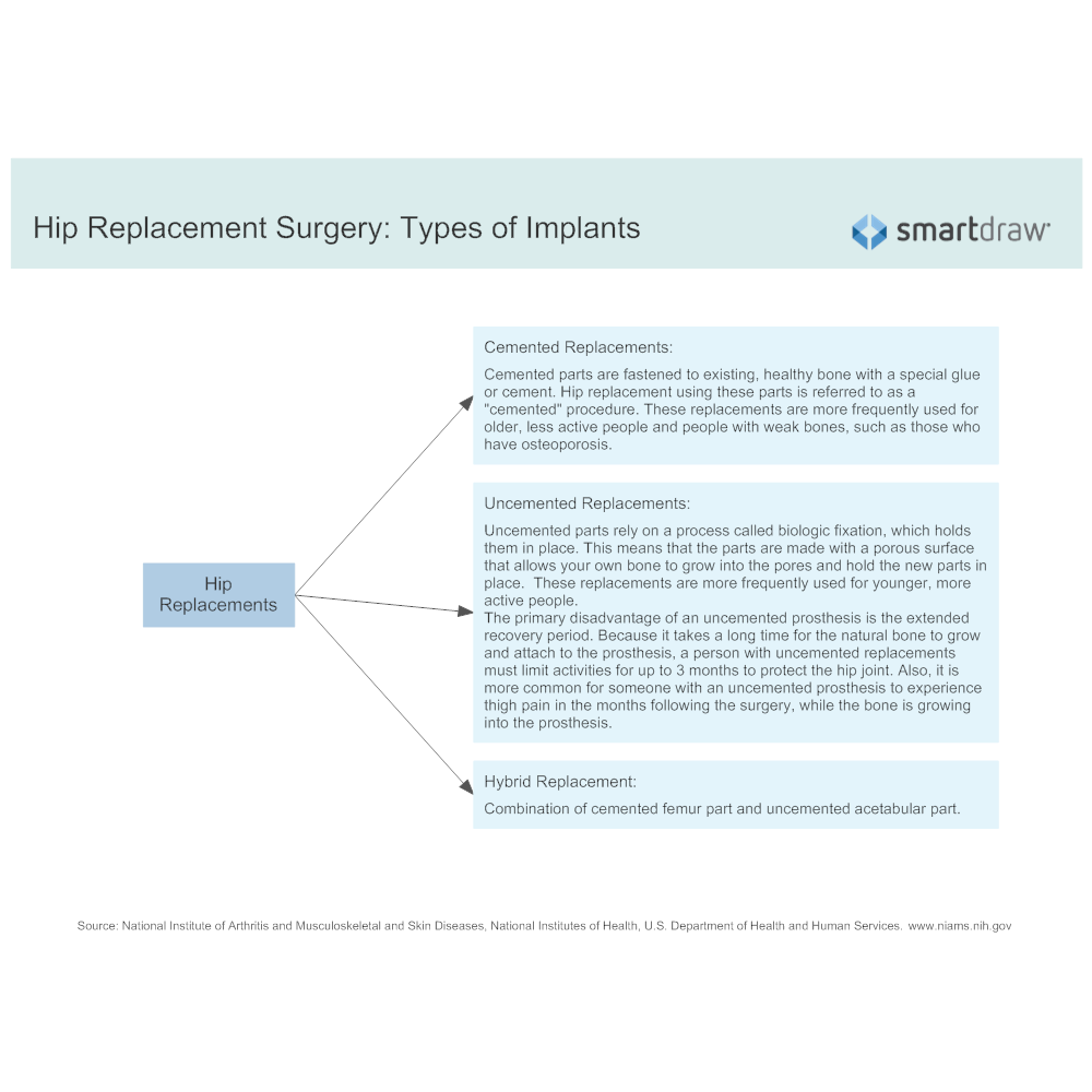 Example Image: Hip Replacement Surgery - Types of Implants
