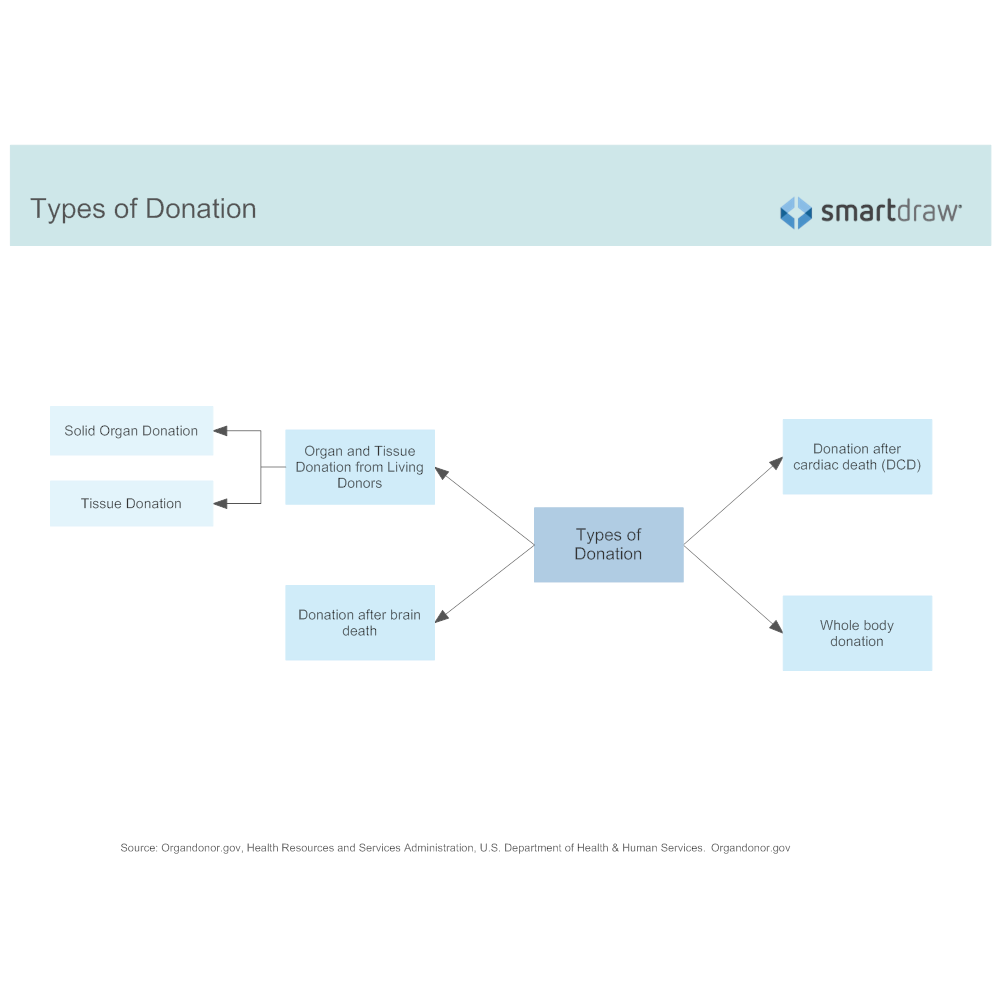 Example Image: Types of Donation