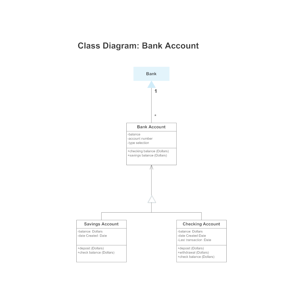 Example Image: Class Diagram Template