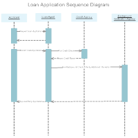 Sequence Diagram - 2