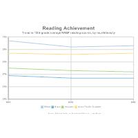 Reading Achievement Line Graph