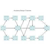 Activity Network - Airplane Design