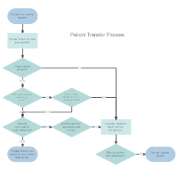 Patient Transfer Process Flowchart