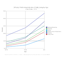 Line Graph Example - Difficulty Performing Daily Activities by Age
