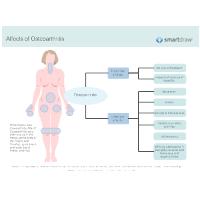 Affects of Osteoarthritis
