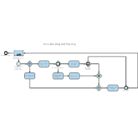 Manufacturing and Shipping BPM