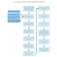 Procedure Before Filing Bankruptcy Petition