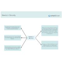 Newborn Security