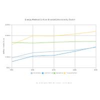Line Chart - Carbon Dioxide Emissions