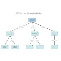 JSP- Course Registration