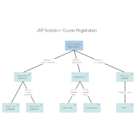 JSP- Course Registration