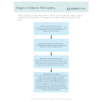 Stages of Diabetic Retinopathy