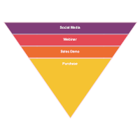 Sales Funnel Chart Example 2