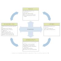 Strategy Balanced Scorecard