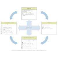 Strategy Balanced Scorecard