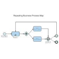 Repeating Business Process Map
