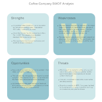 Coffee Shop - SWOT Diagram