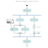 Activity Diagram - Email Connection